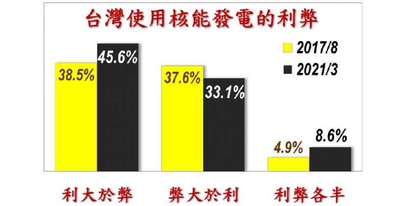 20210329-台灣民眾對使用核能發電的利弊評估。(取自美麗島電子報)