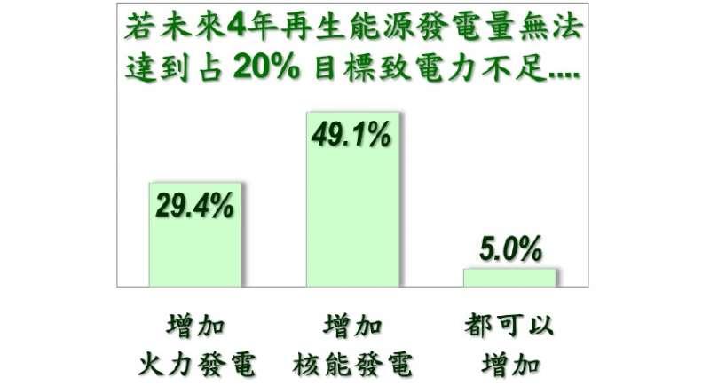 20210329-據《美麗島電子報》最新民調,若未來4年再生能源發電量無法達標以致電力不足,有49.1%受訪民眾認為應該增加核能發電。(取自美麗島電子報)