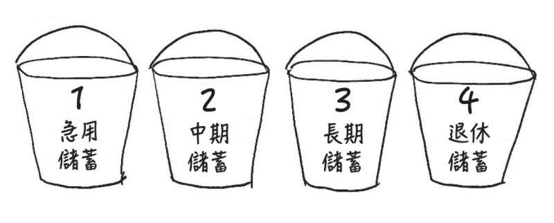 四個桶子儲蓄法。(時報)