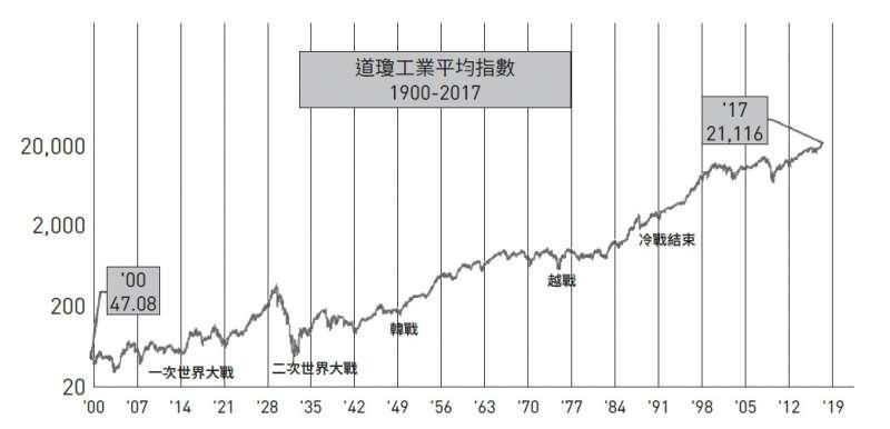 道瓊工業指數1900-2017年趨勢。(時報)
