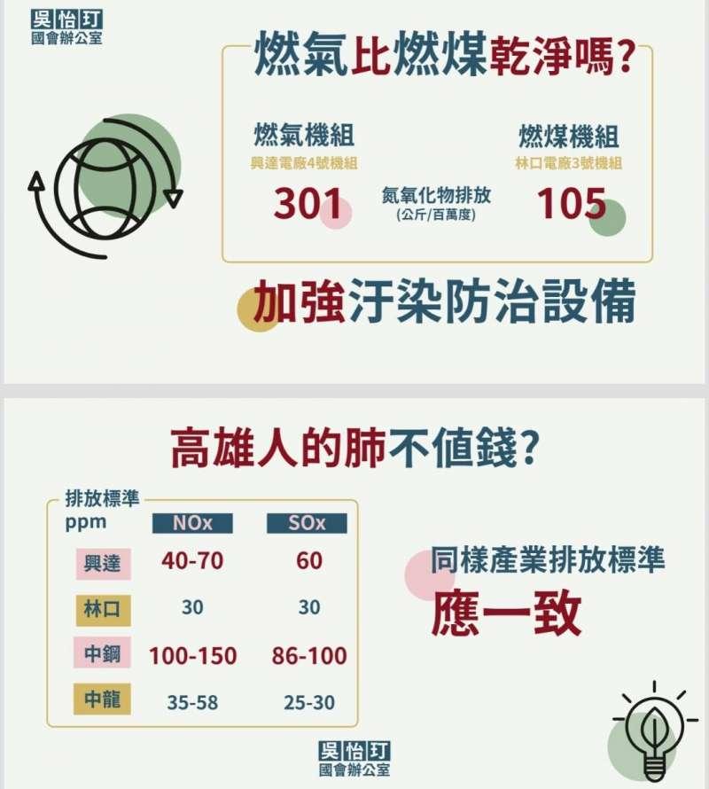 20210330-立委吳怡玎指出,高雄興達電廠4號燃氣機組每發百萬度電排出氮氧化物301公斤、林口燃煤的3號機組卻排出105公斤。(立委吳怡玎辦公室提供)