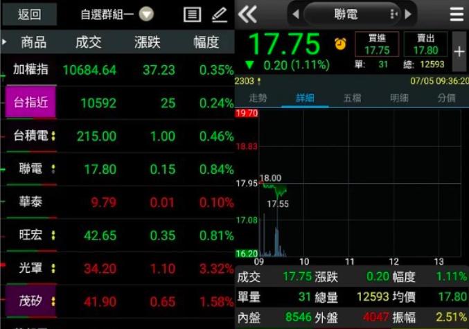 華南永昌證券。(圖/取自網路溫度計)