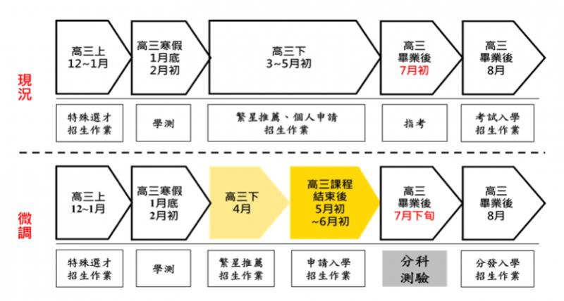 20210331-111大學考招時程。(教育部提供)