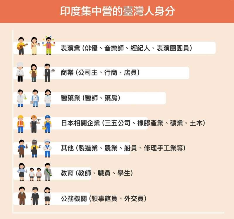 印度集中營裡,目前可知的臺灣人職業多數是演藝人員,也有不少行商、小老闆,另外還有部分醫師、藥商以及日本企業中的工頭領班。(圖/研之有物提供)