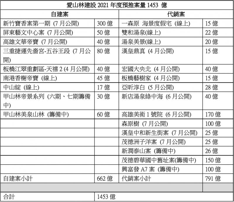 愛山林建設2021年度預推案量1453 億(林喬慧整理)