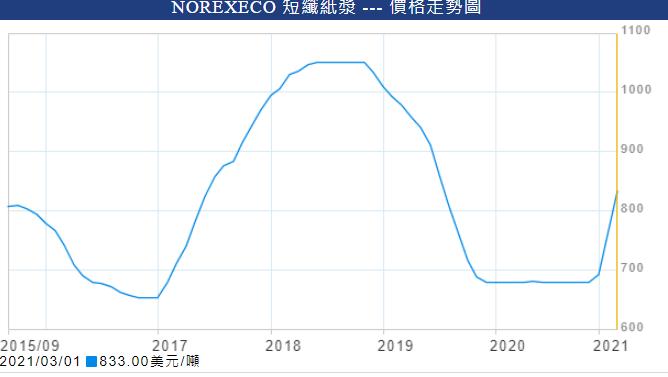 短纖紙漿價格在回落兩年後,近期又暴漲(圖片來源:凱基證券)