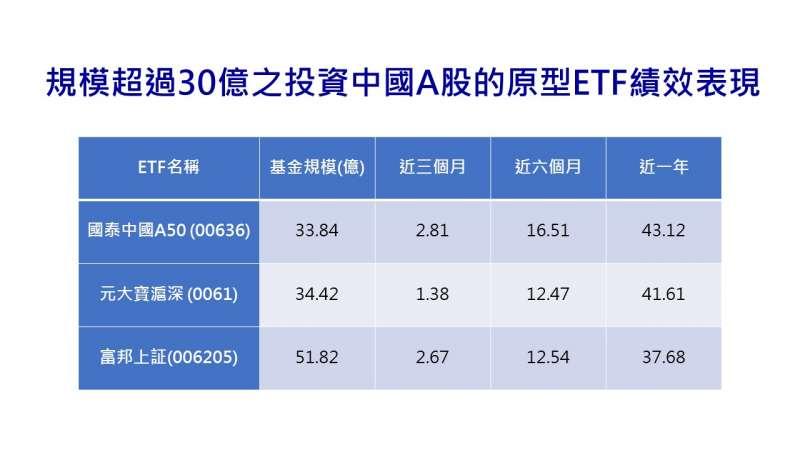規模截至2021/3/31、單位為新台幣億元;績效截至2021/3/30、單位為%。(資料來源: 國泰投信提供)