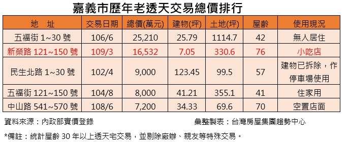 嘉義市歷年老透天交易總價排行 (台灣房屋提供)