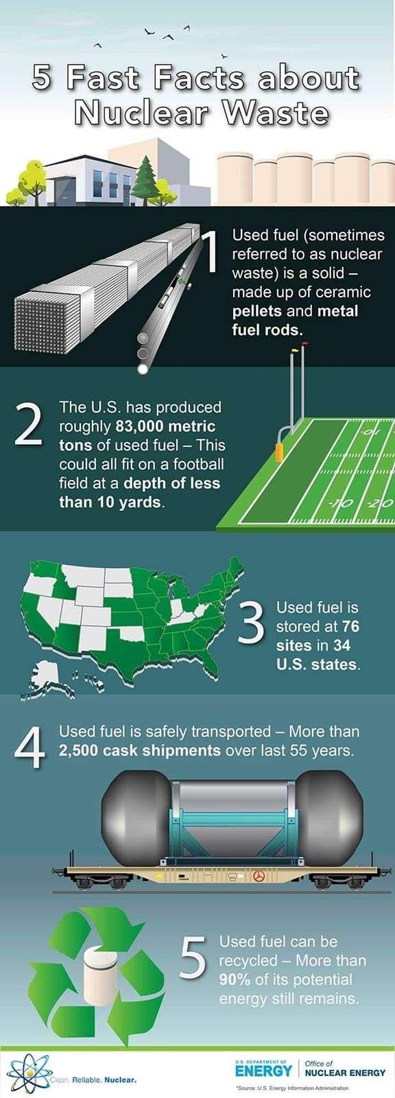 關於核廢料的五種常識。(林琬寧提供/取自美國能源局)