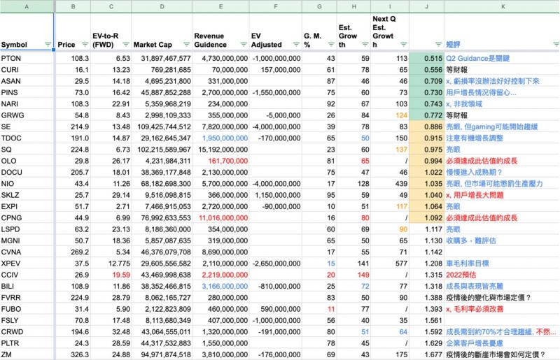 我自己的估值比較表(圖/方格子提供)