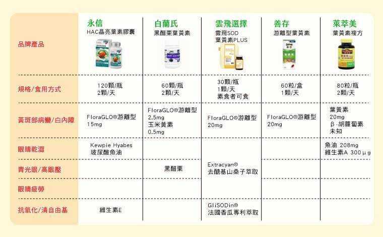 市售眼睛保健產品內含成分及功效。(圖/NOW健康製作)