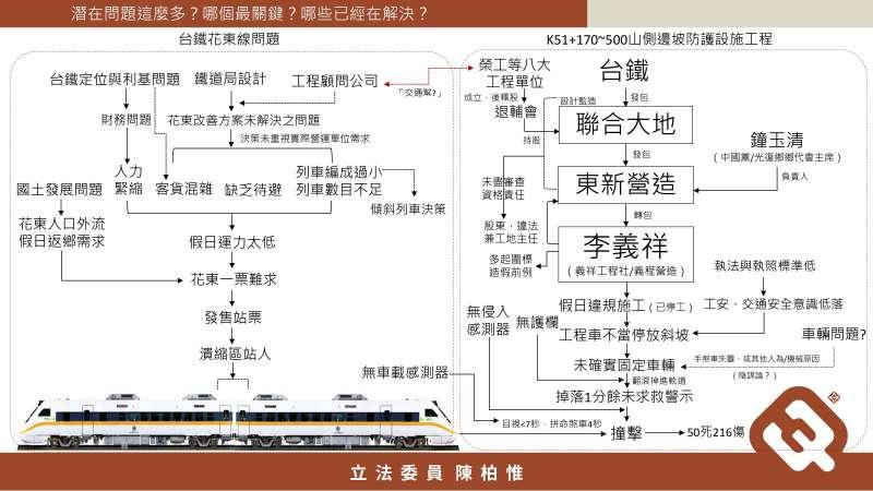 20210407-台灣基進立委陳柏惟質詢林佳龍時,羅列一整個可能肇因的圖表,並問林佳龍哪個最關鍵。(陳柏惟辦公室提供)