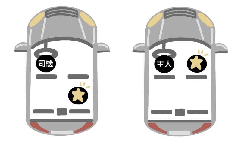 如果跟長官一起搭車,星星位置記得要留給地位最高的人比較禮貌!(圖:林子心繪製)