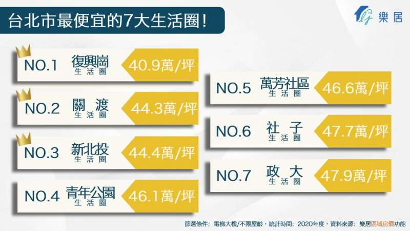 台北市便宜生活圈 (圖/樂居)