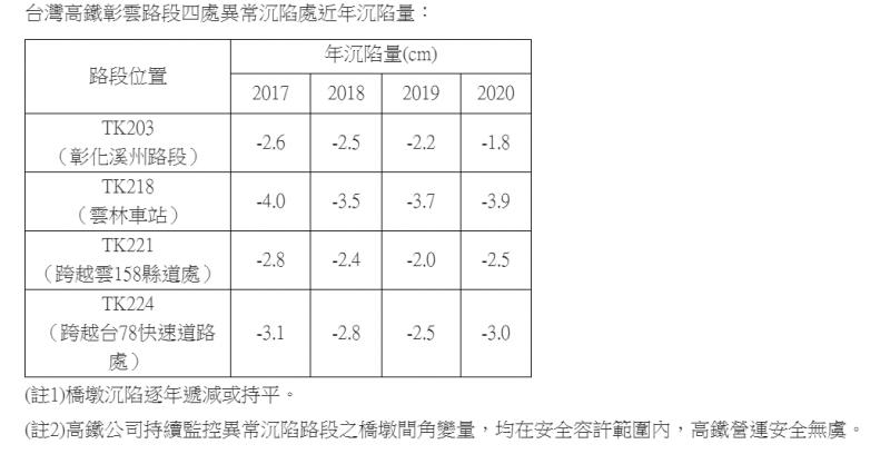 台灣高鐵彰雲路段四處異常沉陷處近年沉陷量。(高鐵公司提供)