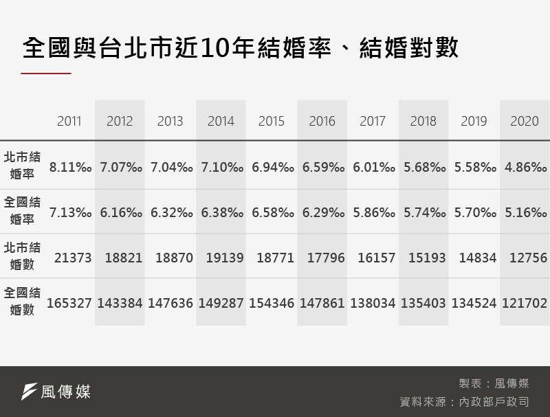 20210410-SMG0035-_A全國與台北市近10年結婚率、結婚對數