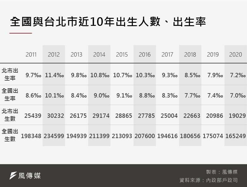 20210410-SMG0035-_B全國與台北市近10年出生人數、出生率