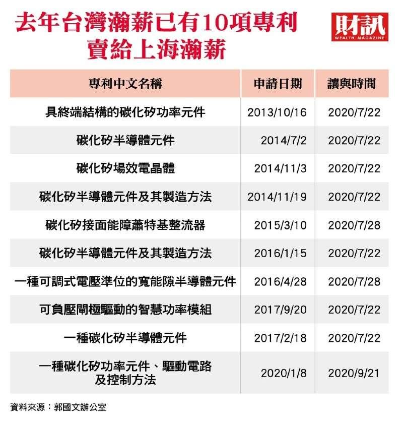 瀚薪專利 (圖/財訊)