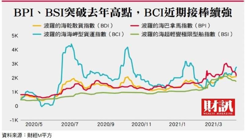 BCI近期接棒續強。(財訊提供)