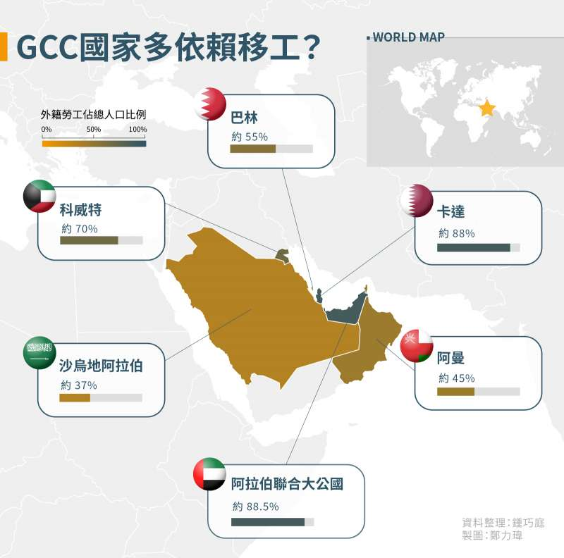 血汗海灣:GCC國家有多依賴移工?(風傳媒製圖)