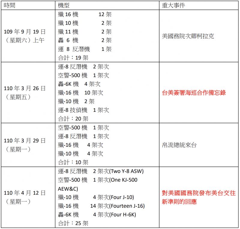 表一:重大事件陸戰機對台西南空域升溫活動。(資料來源:國防部即時軍事動統計,製表:弘安)