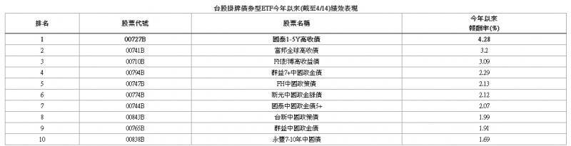 台股掛牌債券型ETF今年以來(截至4/14)績效表現。(資料來源:CMoney,2021/04/14,報酬率採淨值還原計算)