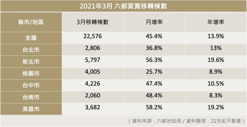 2021年3月六督買賣移轉棟數表。(21世紀不動產提供)