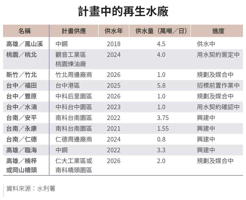 20210419-SMG0034-E01-朱淑娟專欄_計畫中的再生水廠