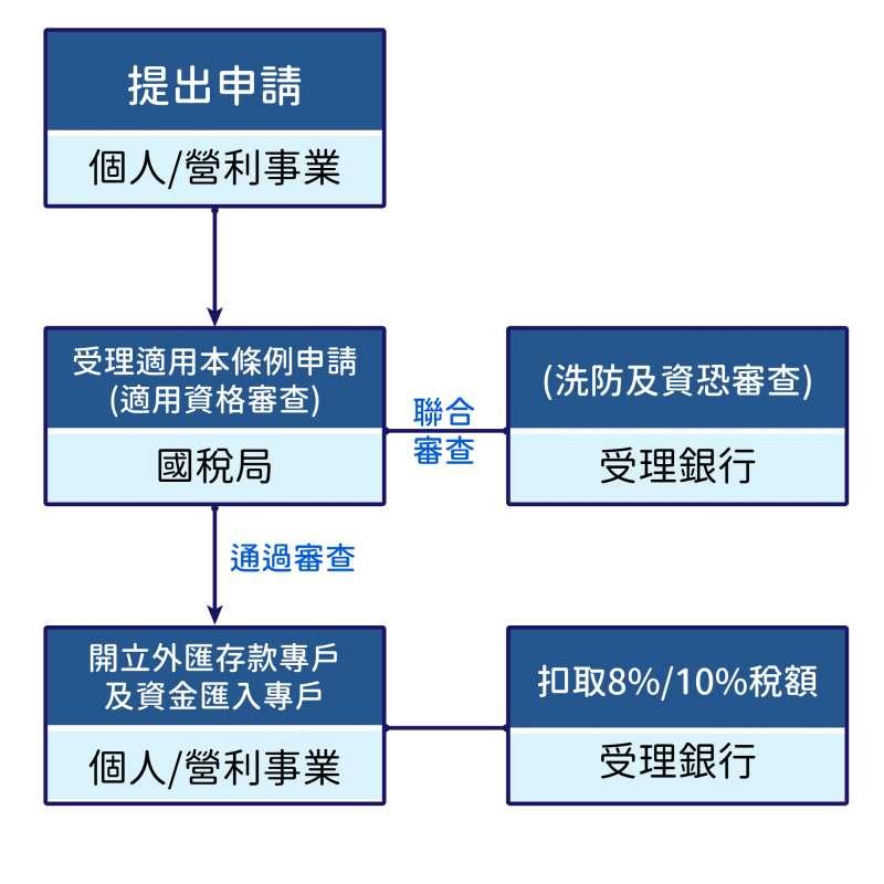 申請境外資金匯回專法辦理過程僅需15天。