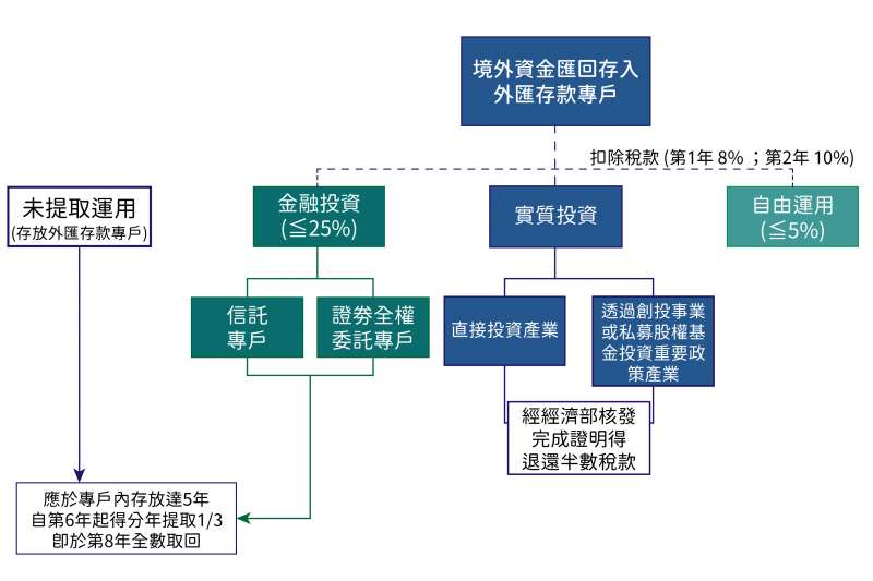 適用境外資金匯回專法投資運用流程。