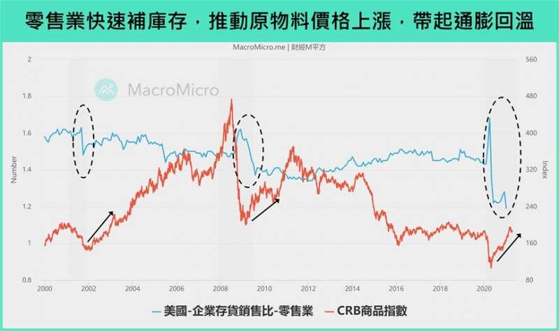 零售業 (圖/財經M平方)