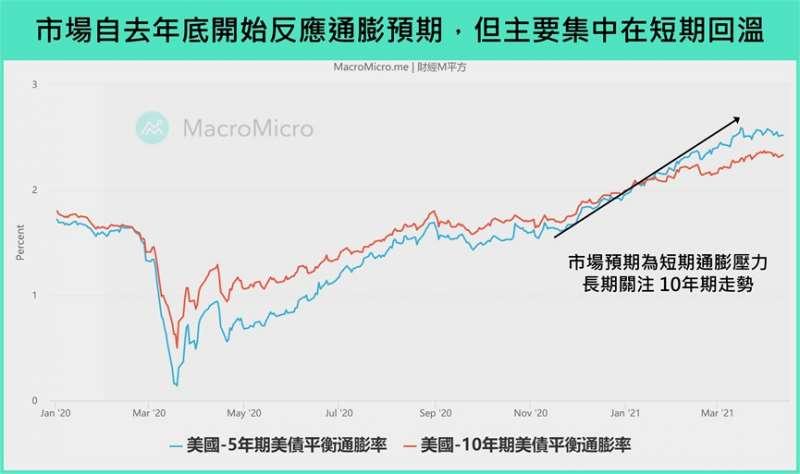 市場反應 (圖/財經M平方)
