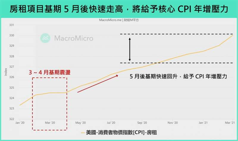 房租項目 (圖/財經M平方)