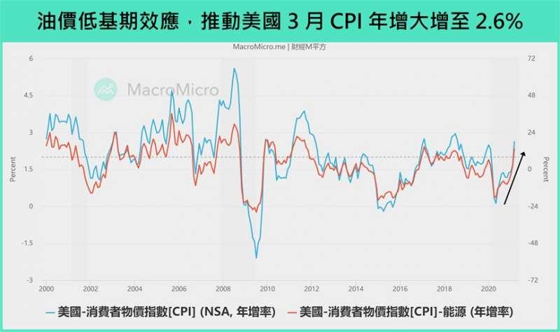 油價 (圖/財經M平方)