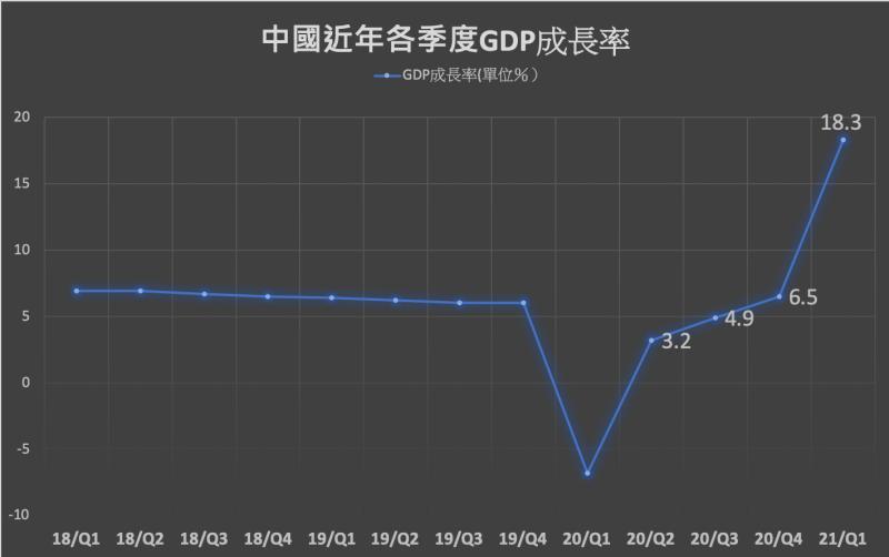 中國近年各季度GDP成長率(資料來源:中國國家統計局)