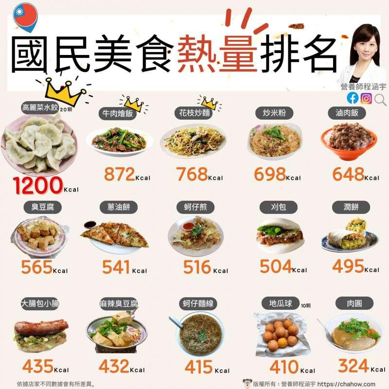 (圖/取自程涵宇營養師臉書)