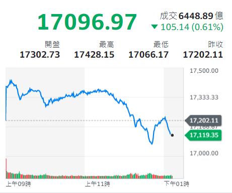 台股今(22)日開高走低,期間爆出大量換手,終場創6448億元史上最高單日成交量(圖片來源:Yahoo股市)