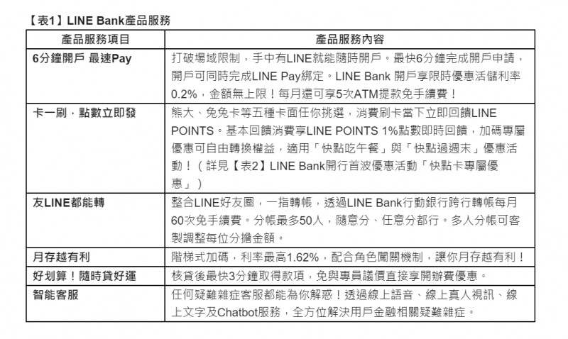 LINE Bank產品服務。(LINE Bank提供)