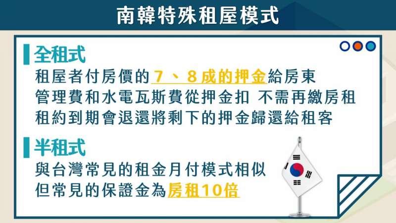 南韓特殊租屋形式。(樂居提供)