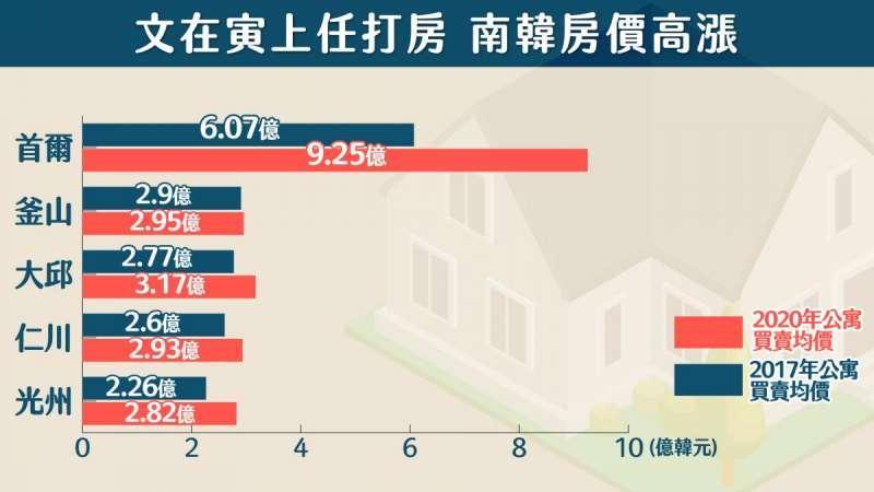 南韓總統文在寅上任後推出一系列打房政策,房價卻不跌反升。(樂居提供)