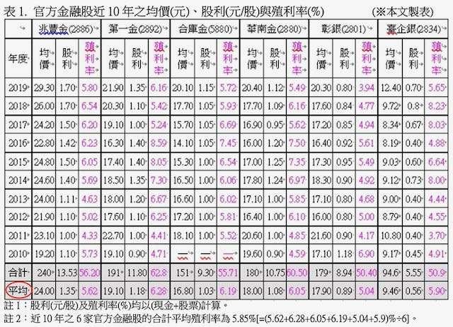 官方金融股近十年之均價(元)、股利(元÷股)與殖利率(%)。(股素人提供)
