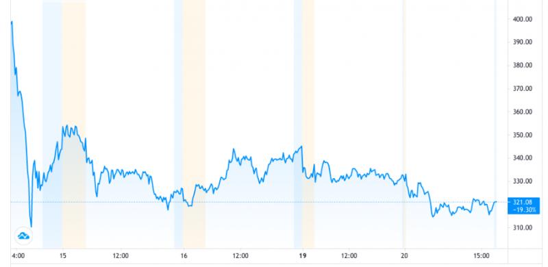 Coinbase上市後 比特幣大跌?(李可人提供)