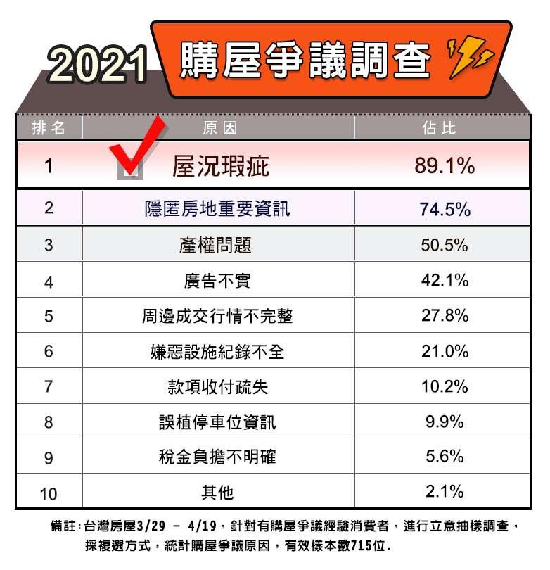 台灣房屋、臺灣產物保險合作推出「不動產經紀業專業責任保險」,為客戶創造更好的交易安全保障制度。(台灣房屋提供)