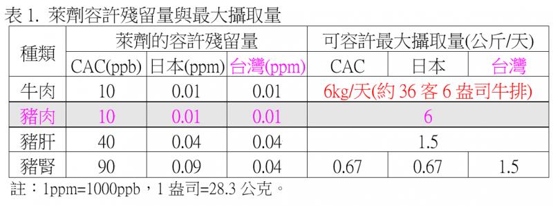 20210423-萊劑容許殘留量與最大攝取量。(作者提供,資料來源:衛生福利部開放美豬問答集)
