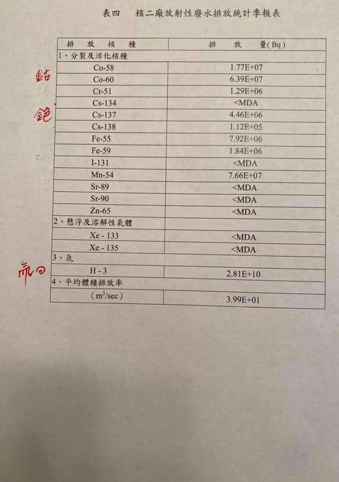 20210425-駐日代表謝長廷23日在臉書上公告2020年第4季核二廠放射性廢水統計表,並指出其中含有氚及其他放射性物質。(取自謝長廷臉書)