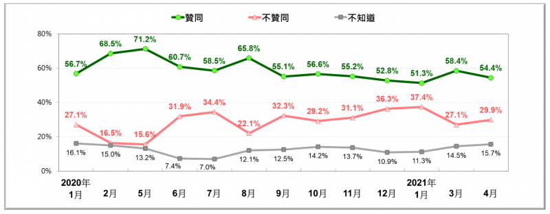 總統蔡英文歷次民調聲望。(台灣民意基金會提供)