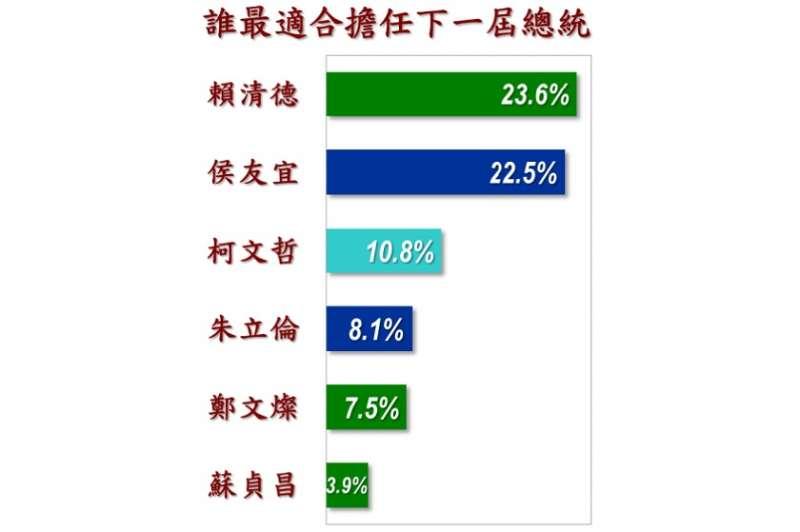 《美麗島電子報》針對「誰最適合擔任下一屆總統」做出最新民調。(《美麗島電子報》提供)