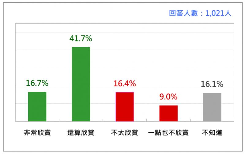 台灣民意基金會針對前交通部長林佳龍進行民調。(台灣民意基金會提供)