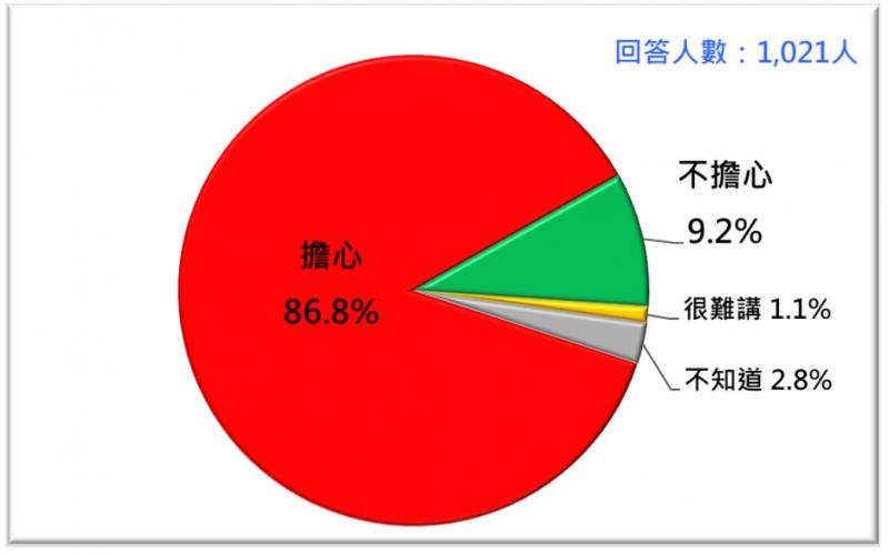 台灣民意基金會針對福島核廢水排放的污染公布最新民調。(台灣民意基金會提供)