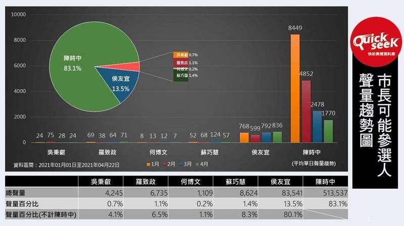 20210426-根據「QuickseeK快析輿情資料庫」最新網路輿情分析,針對2022年新北市長選舉,現任市長侯友宜網路聲量以13.5%大幅落後陳時中的83.1%。(取自QuickseeK快析輿情資料庫)